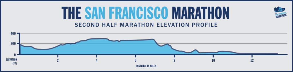 2nd Half Marathon Elevation Profile