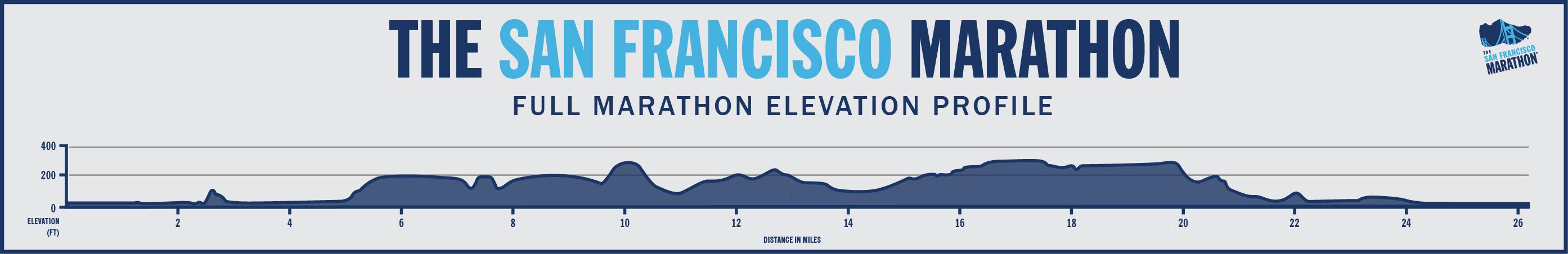 sf marathon elevation map Full Marathon Elevation Profile The San Francisco Marathon